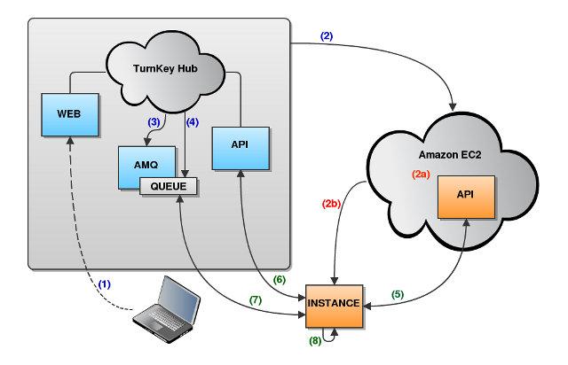 new data flow diagram in ubuntu rh diagram 2 blogspot com Application Process Flow Diagram Process Flow Icon